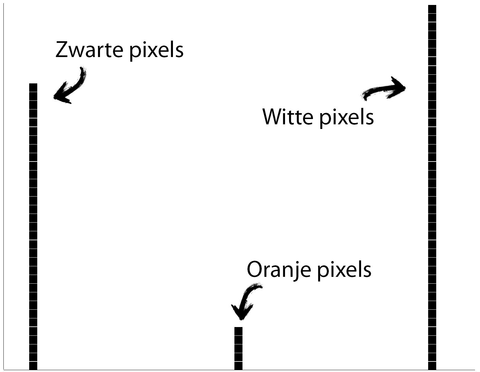 het histogram van voorgaande foto's